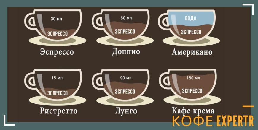 Типы кофе из кофемашины