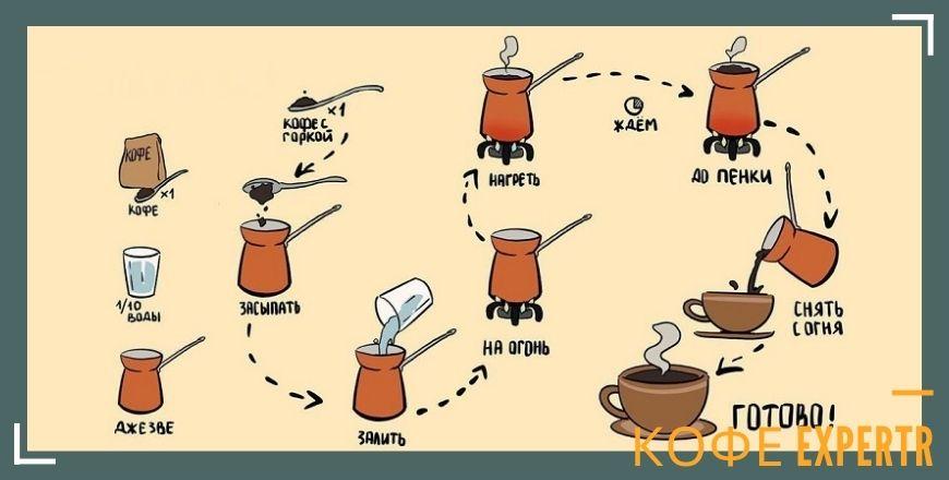 Метод кофе