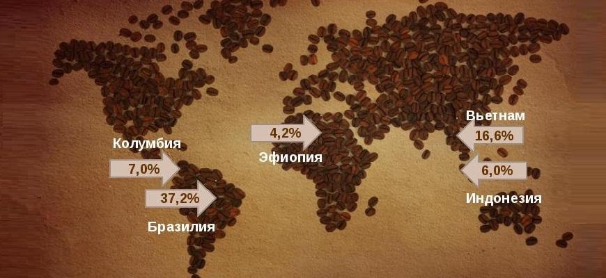Страны производители